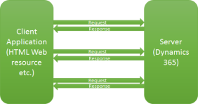 Execute multiple operations with single service call from
