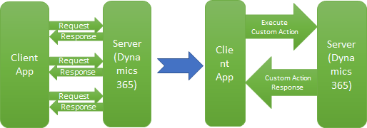 Execute multiple operations with single service call from Client